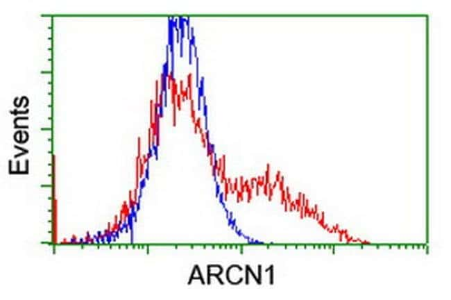 ARCN1 Mouse anti-Canine, Human, Rat, Clone: OTI4H9, liquid, TrueMAB  30