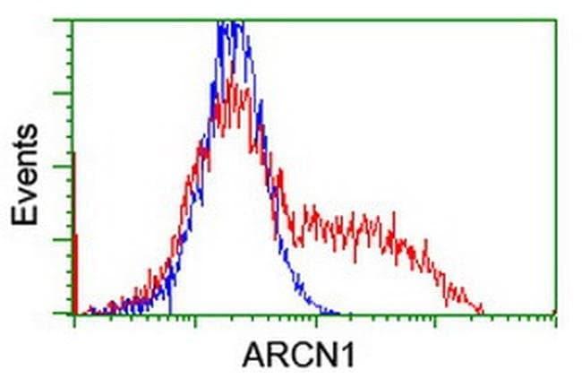 ARCN1 Mouse anti-Canine, Human, Mouse, Rat, Clone: OTI6A6, liquid, TrueMAB