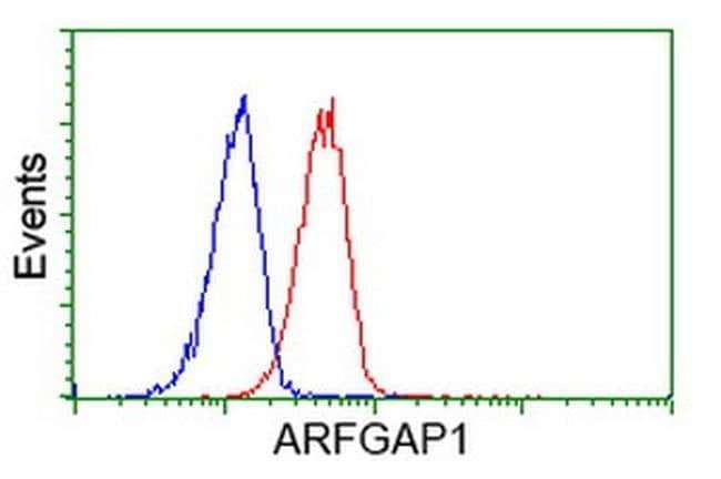 ARFGAP1 Mouse anti-Human, Clone: OTI2C6, liquid, TrueMAB  100 µL;