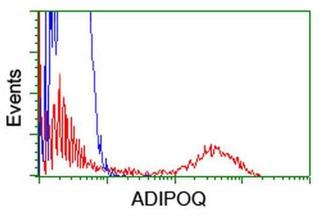 Adiponectin Mouse anti-Human, Clone: OTI1B2, liquid, TrueMAB  30 µL;