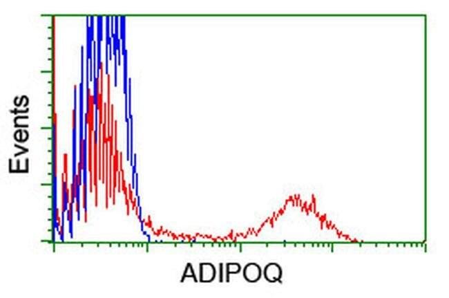 Adiponectin Mouse anti-Human, Clone: OTI1H1, liquid, TrueMAB  100 µL;