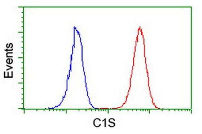 C1S Mouse anti-Human, Clone: OTI4E3, liquid, TrueMAB  100 µL; Unconjugated
