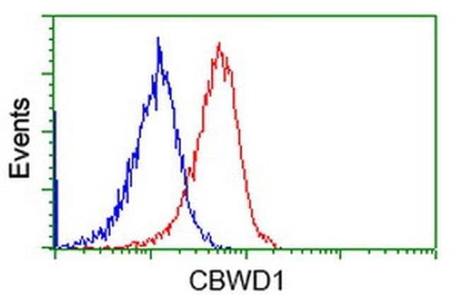 CBWD1 Mouse anti-Human, Clone: OTI3F9, liquid, TrueMAB  100 µL; Unconjugated