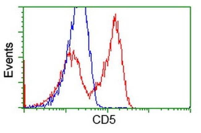 CD5 Mouse anti-Human, Clone: OTI6F7, liquid, TrueMAB  100 µL; Unconjugated