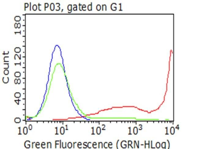 CD5 Mouse anti-Human, Clone: OTI1F9, lyophilized, TrueMAB  100 µg;