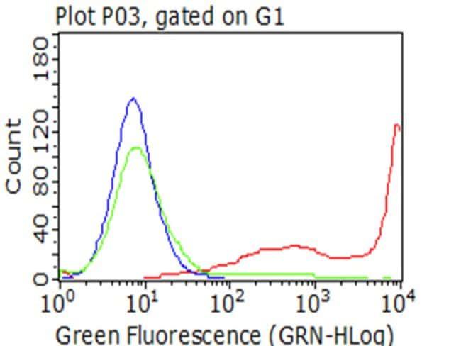 CD5 Mouse anti-Human, Clone: OTI5G10, lyophilized, TrueMAB  100 µg;