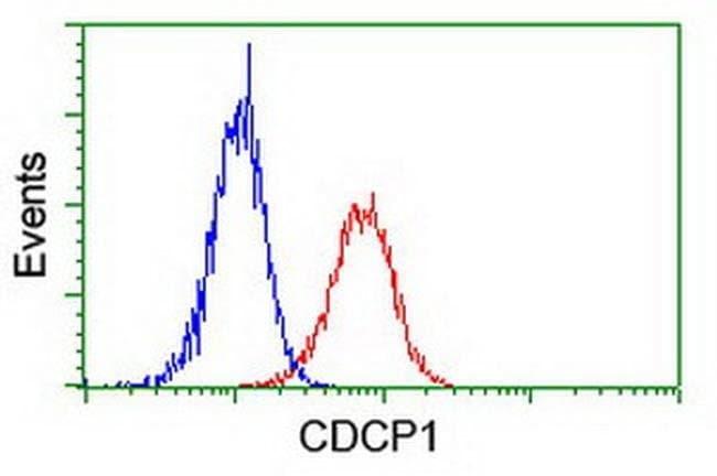 CDCP1 Mouse anti-Canine, Human, Mouse, Clone: OTI5B3, liquid, TrueMAB