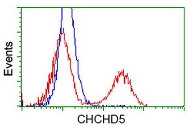 CHCHD5 Mouse anti-Human, Clone: OTI9E11, liquid, TrueMAB  100 µL;