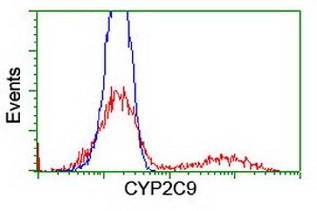 CYP2C9 Mouse anti-Human, Clone: OTI1D7, liquid, TrueMAB  100 µL; Unconjugated