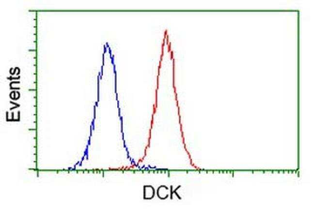 DCK Mouse anti-Human, Clone: OTI16E12, liquid, TrueMAB  100 µL; Unconjugated