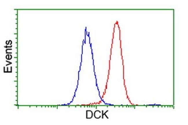 DCK Mouse anti-Human, Clone: OTI3F5, liquid, TrueMAB  100 µL; Unconjugated