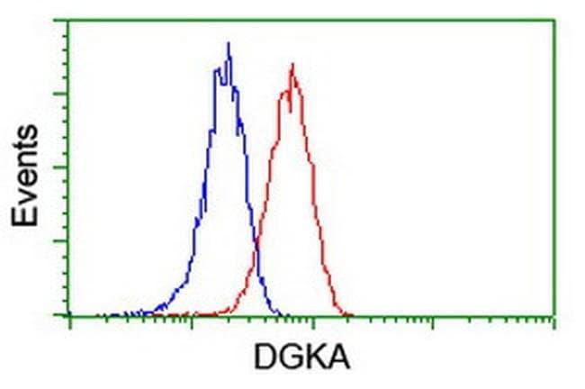 DGKA Mouse anti-Human, Clone: OTI6A11, liquid, TrueMAB  100 µL; Unconjugated
