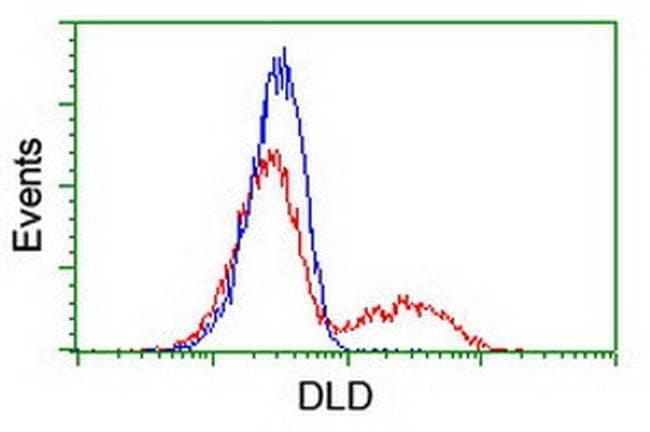 DLD Mouse anti-Canine, Human, Mouse, Rat, Clone: OTI8A10, liquid, TrueMAB