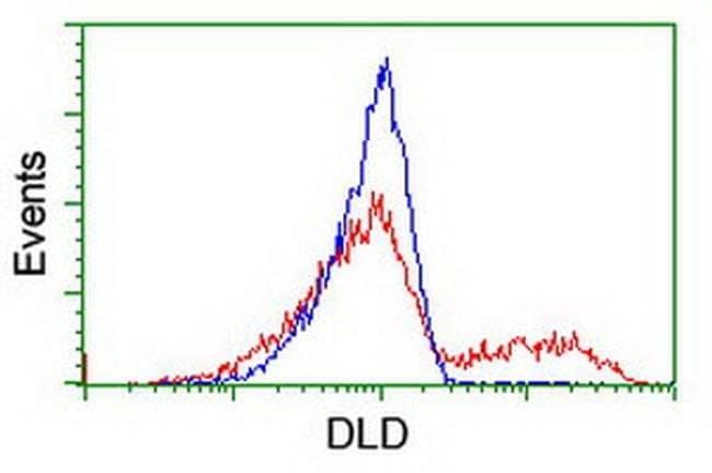 DLD Mouse anti-Human, Clone: OTI4E11, liquid, TrueMAB  100 µL; Unconjugated
