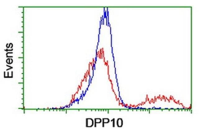 DPP10 Mouse anti-Human, Clone: OTI2A5, liquid, TrueMAB  100 µL; Unconjugated