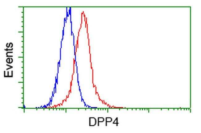 DPP4 Mouse anti-Human, Clone: OTI11D7, liquid, TrueMAB  30 µL; Unconjugated