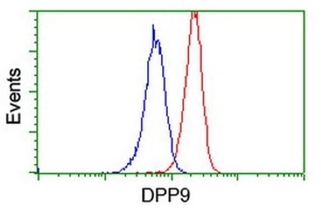 DPP9 Mouse anti-Human, Clone: OTI4H8, liquid, TrueMAB  100 µL; Unconjugated