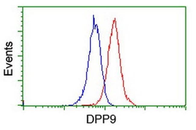 DPP9 Mouse anti-Human, Clone: OTI5E9, liquid, TrueMAB  100 µL; Unconjugated
