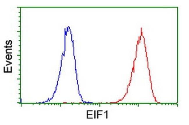 EIF1 Mouse anti-Human, Clone: OTI2B9, liquid, TrueMAB  30 µL; Unconjugated