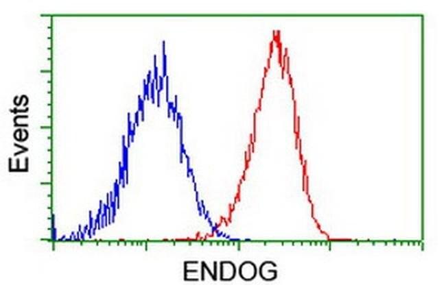 ENDOG Mouse anti-Human, Clone: OTI5F1, liquid, TrueMAB  100 µL; Unconjugated