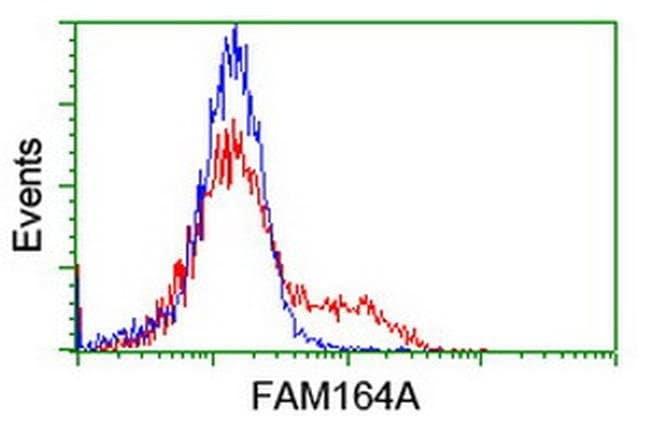 FAM164A Mouse anti-Human, Clone: OTI4C1, liquid, TrueMAB  100 µL;