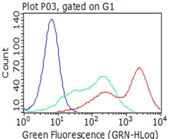 FCGR1A Mouse anti-Human, Clone: OTI3H9, liquid, TrueMAB  100 µL; Unconjugated