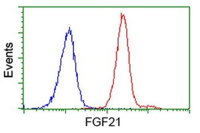 FGF21 Mouse anti-Human, Clone: OTI4B2, liquid, TrueMAB  100 µL; Unconjugated