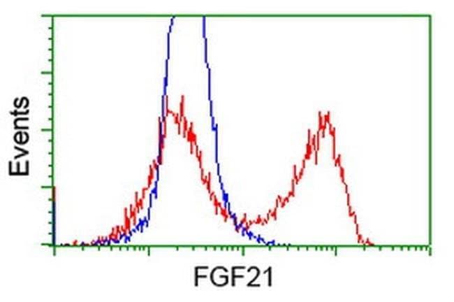 FGF21 Mouse anti-Human, Clone: OTI1B4, liquid, TrueMAB  100 µL; Unconjugated