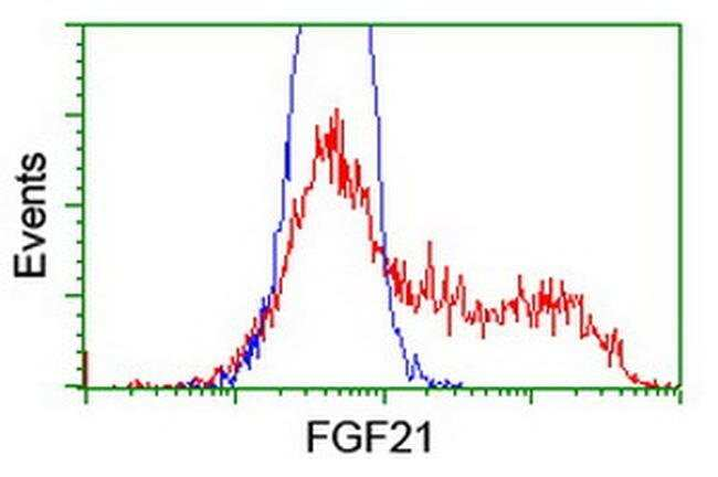 FGF21 Mouse anti-Human, Clone: OTI9E5, liquid, TrueMAB  100 µL; Unconjugated