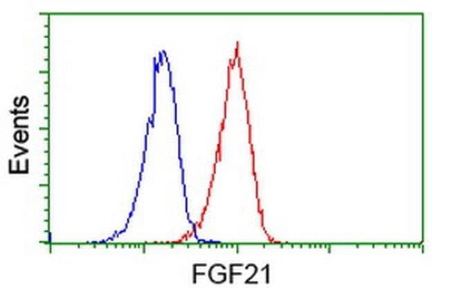 FGF21 Mouse anti-Human, Clone: OTI3E5, liquid, TrueMAB  100 µL; Unconjugated