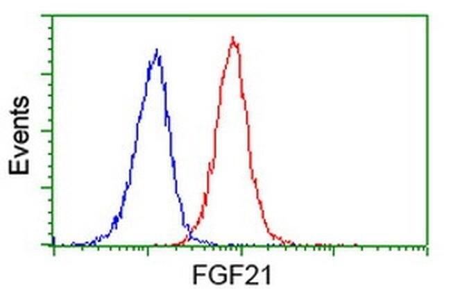 FGF21 Mouse anti-Human, Clone: OTI1H5, liquid, TrueMAB  100 µL; Unconjugated