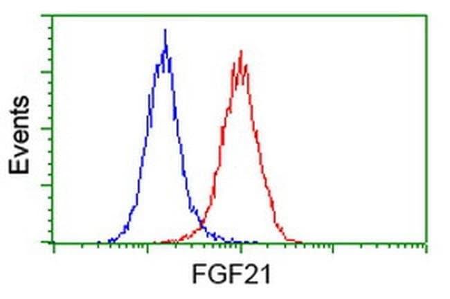 FGF21 Mouse anti-Human, Clone: OTI2B9, liquid, TrueMAB  100 µL; Unconjugated