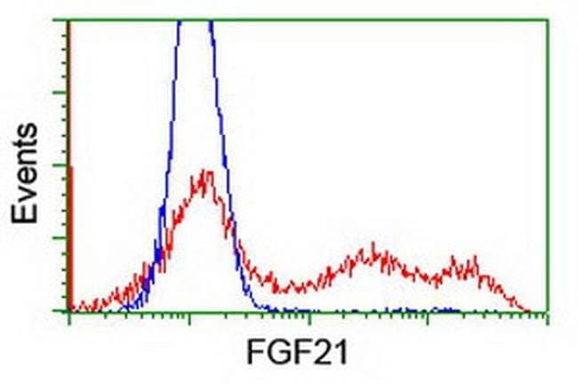 FGF21 Mouse anti-Human, Clone: OTI1H4, liquid, TrueMAB  30 µL; Unconjugated