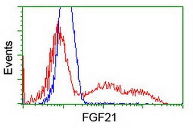 FGF21 Mouse anti-Human, Clone: OTI1A9, liquid, TrueMAB  100 µL; Unconjugated