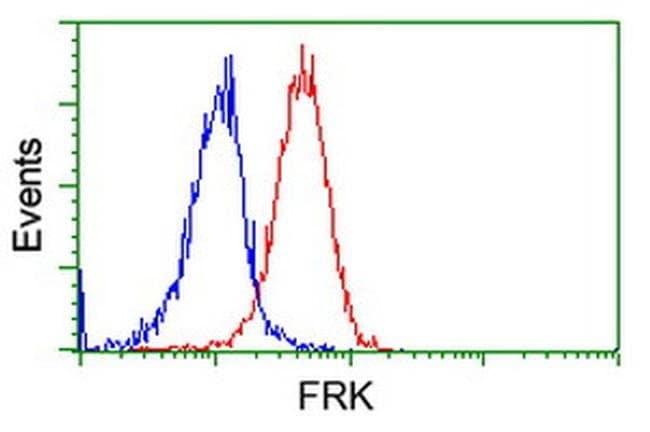 FRK Mouse anti-Human, Clone: OTI3E2, liquid, TrueMAB  100 µL; Unconjugated