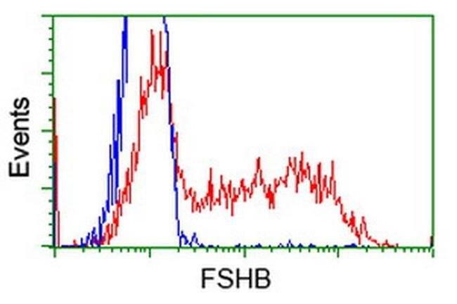 FSHB Mouse anti-Human, Clone: OTI4E10, liquid, TrueMAB  100 µL; Unconjugated