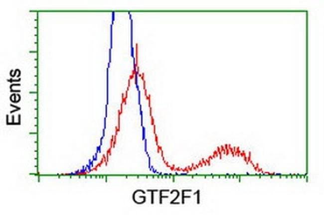 GTF2F1 Mouse anti-Human, Mouse, Clone: OTI2H3, liquid, TrueMAB  100 µL;