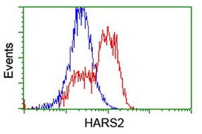 HARS2 Mouse anti-Canine, Human, Clone: OTI5H2, liquid, TrueMAB  100 µL;