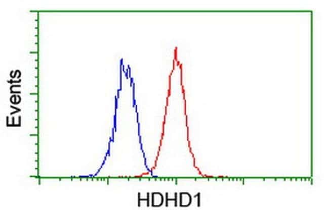 HDHD1 Mouse anti-Canine, Human, Mouse, Rat, Clone: OTI7A2, liquid, TrueMAB