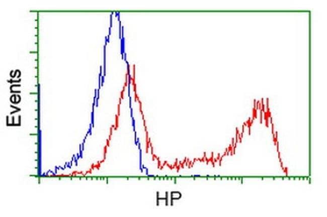 HP Mouse anti-Human, Clone: OTI4C2, liquid, TrueMAB  100 µL; Unconjugated