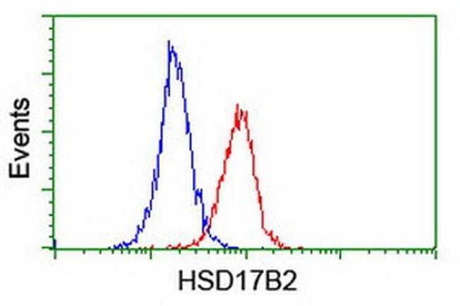 HSD17B2 Mouse anti-Human, Clone: OTI4F10, liquid, TrueMAB  100 µL;