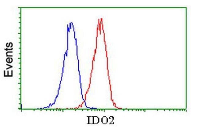 IDO2 Mouse anti-Human, Clone: OTI1A4, liquid, TrueMAB  100 µL; Unconjugated
