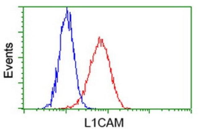 L1CAM Mouse anti-Human, Clone: OTI4F4, liquid, TrueMAB  100 µL; Unconjugated