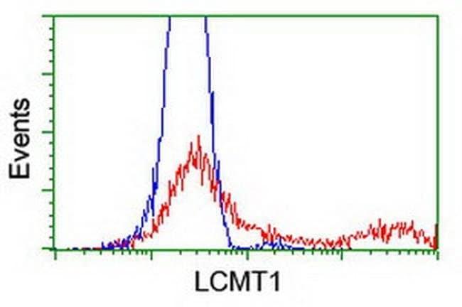 LCMT1 Mouse anti-Human, Clone: OTI 5D5, liquid, TrueMAB  100 µL; Unconjugated