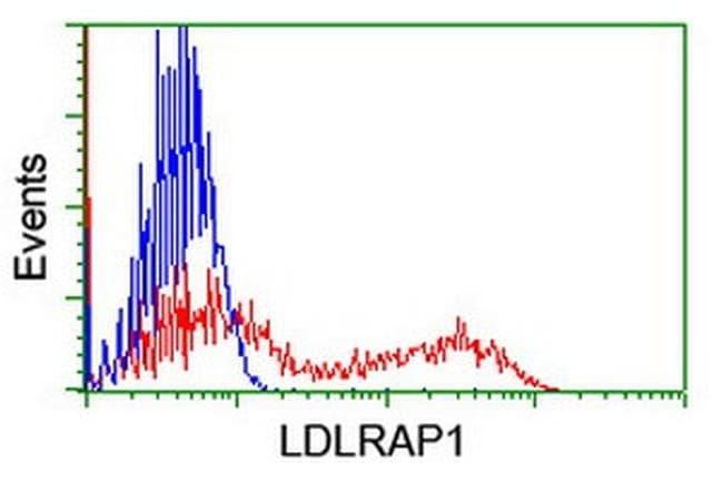LDLRAP1 Mouse anti-Human, Clone: OTI1F3, liquid, TrueMAB  100 µL;