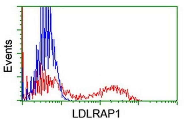 LDLRAP1 Mouse anti-Human, Clone: OTI5A12, liquid, TrueMAB  100 µL;