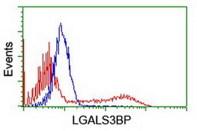 LGALS3BP Mouse anti-Human, Clone: OTI1C2, liquid, TrueMAB  100 µL;