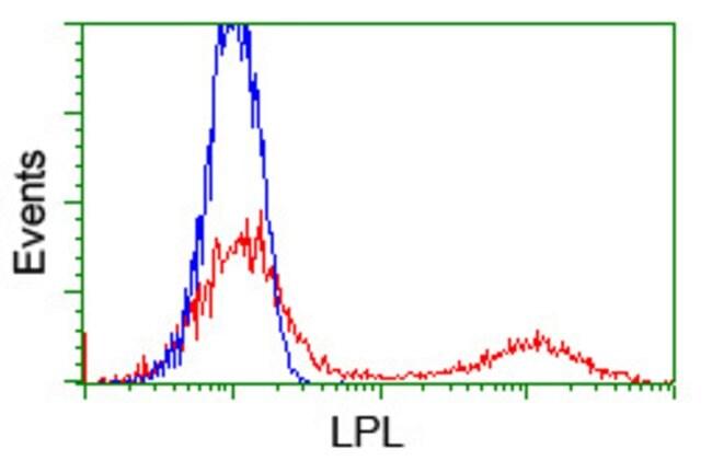 LPL Mouse anti-Human, Clone: OTI4G2, liquid, TrueMAB  100 µL; Unconjugated
