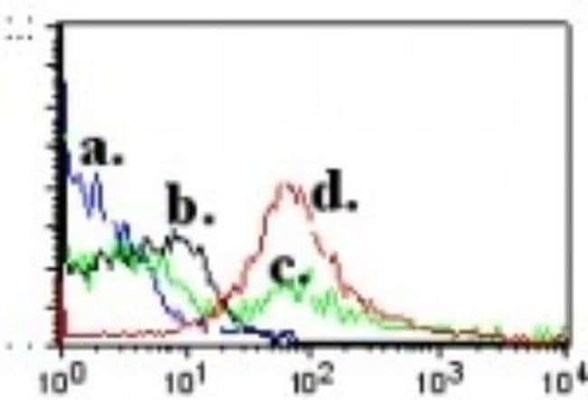 QA-1b Mouse anti-Mouse, Clone: 6A8.6F10.1A6, Invitrogen 100 µg; Unconjugated