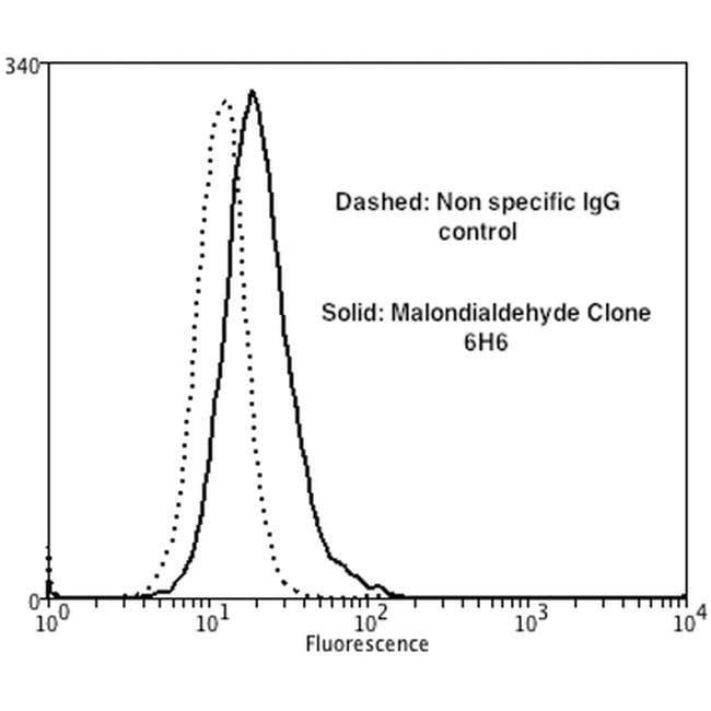 Malondialdehyde Mouse anti-Chemical, Clone: 6H6, Invitrogen 100 µg;